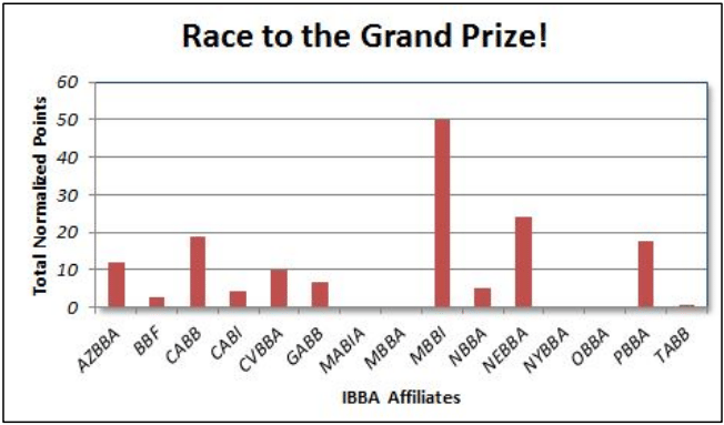 race-to-the-grand-prize-october-2013