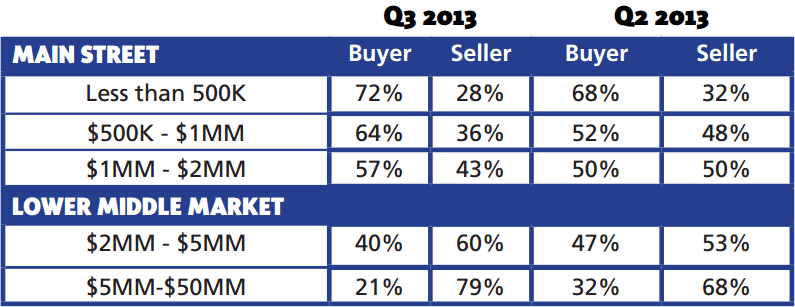 buyer-and-seller-markets-ibba-december-2013