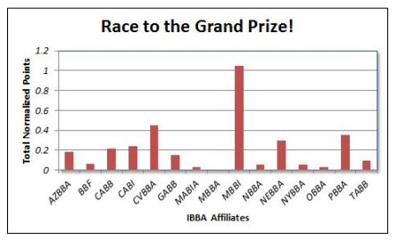 ibba-race-to-the-grand-prize-december-2013
