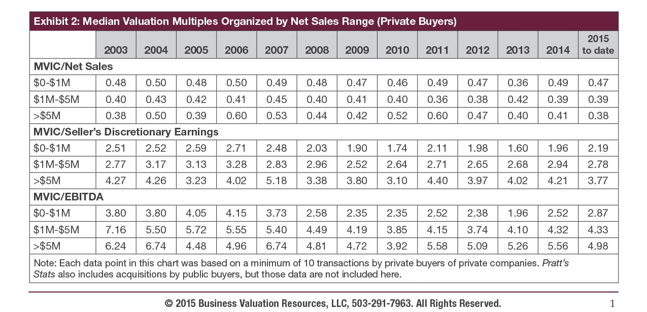 Exhibit 2- Median Valuation Multiples Organized by Net Sales Range (Private Buyers)