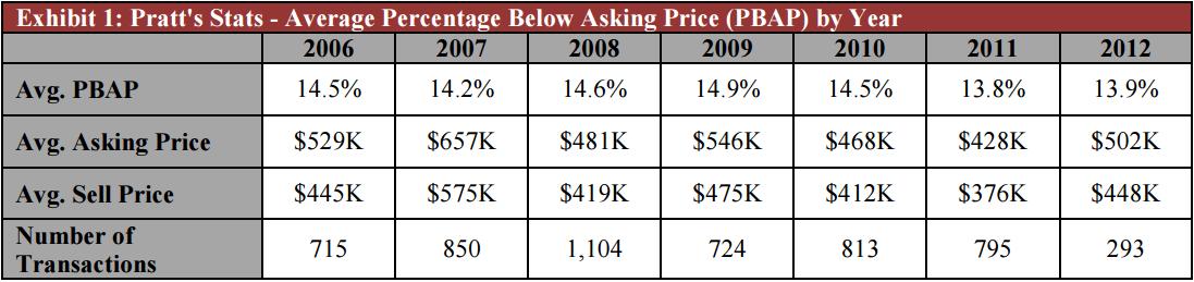 exhibit-1-pratts-stats-december-2012