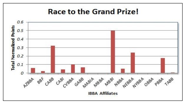 ibba-main-street-news-september-2013-affiliates-rewards-program