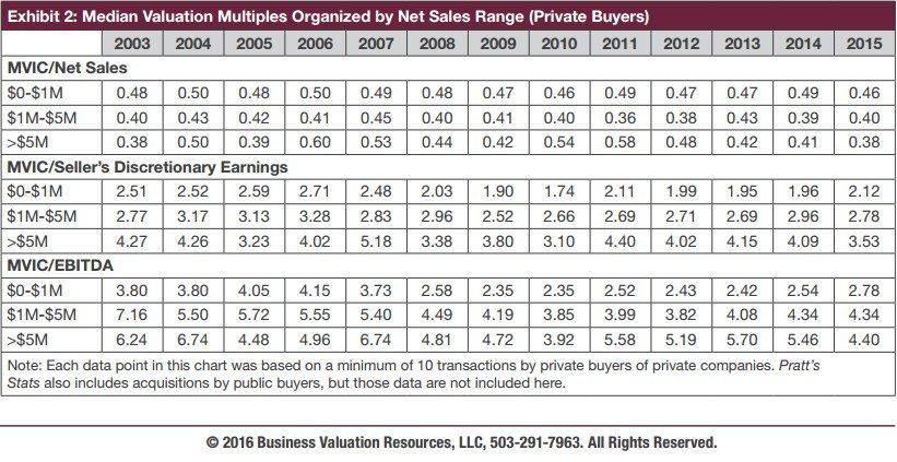 ibba june 2016 pratts stats median valuation chart