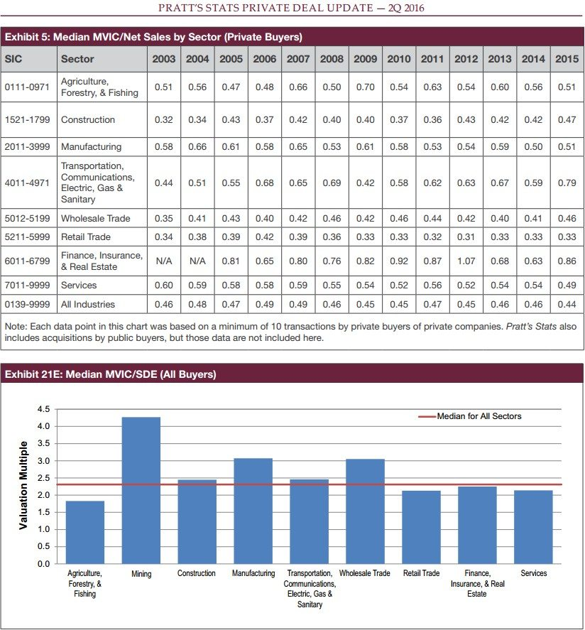 ibba june 2016 pratts stats median MVIC graphs