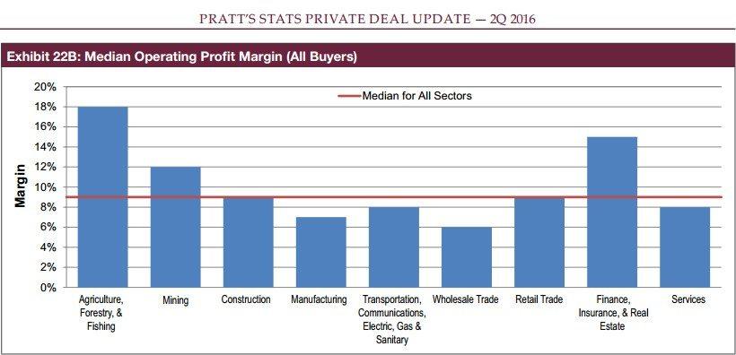ibba june 2016 median operating profit margin graph