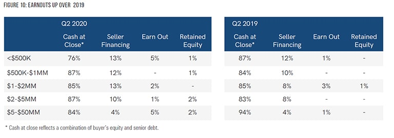 chart comparing q2 2019 and q2 2020 market pulse results